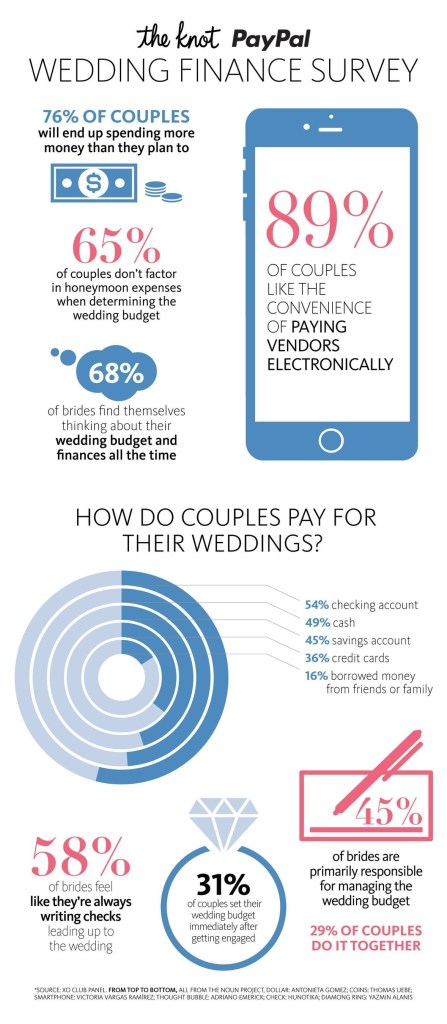 The Knot and PayPal Wedding Finances Survey (PRNewsFoto/The Knot)